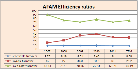 AFAM efficiency