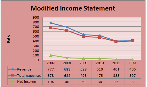 ntri income statement