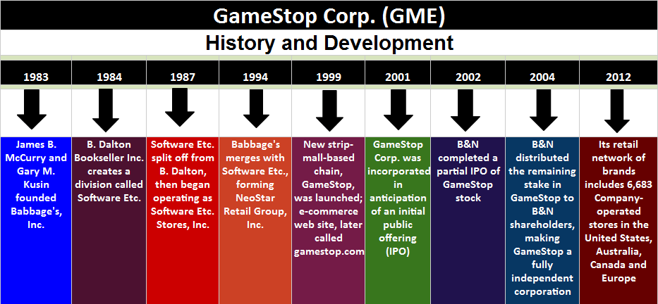 Totem Talks On Gamestop Corp Company Research