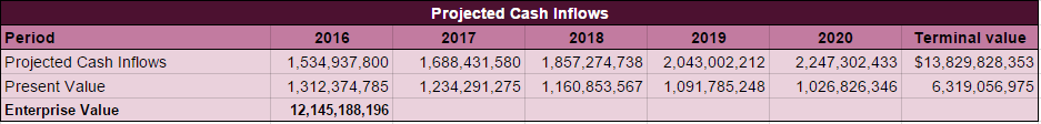 KORS Projected Cash Inflows