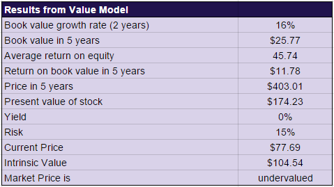 BABA valuation model