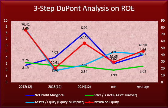 EMES 3 step DuPont graph