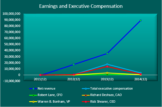 EMES earnings and compensation