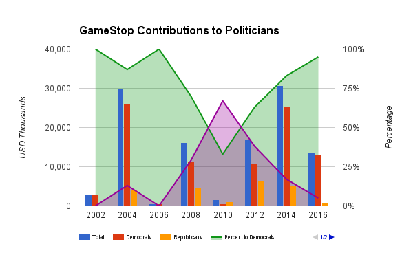 gme-contribution-to-politician