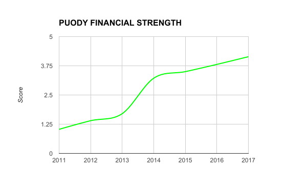 PUODY FINANCIAL STRENGTH