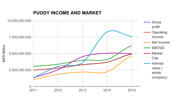 PUODY INC AND MARKET
