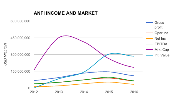 ANFI INCOME AND MARKET