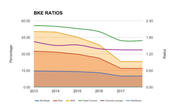 BKE FINANCIAL RATIOS