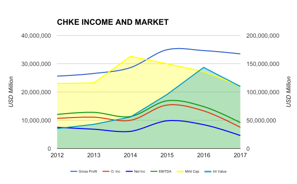 CHKE INC AND MARKET