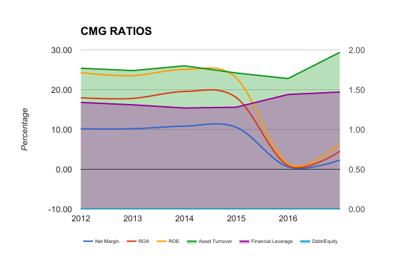 CMG FINANCIAL RATIOS