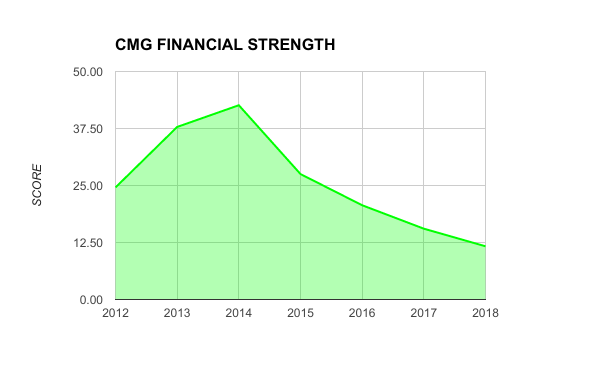 CMG STRENGTH