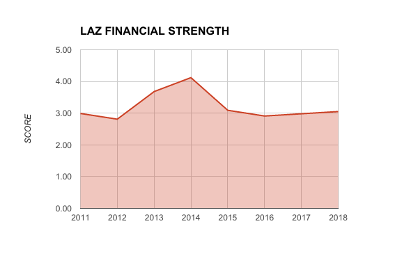LAZ FINANCIAL STRENGTH