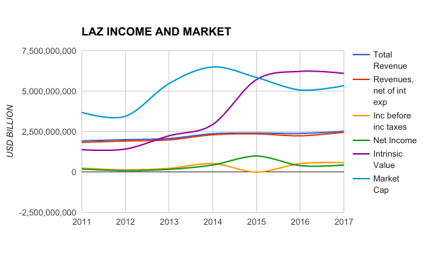 LAZ INC AND MARKET