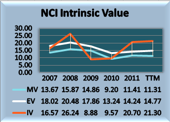 NCI Intrinsic Graph