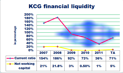 KCG financial liquidity
