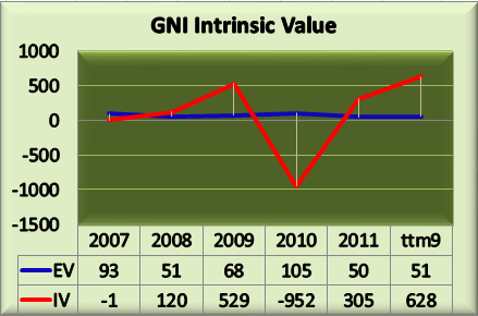 great norther iron ore gni