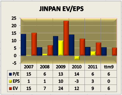 JST EV EPS Graph