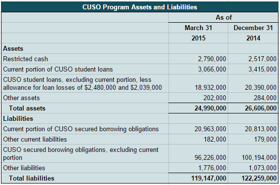 ESI CUSO assets and liabilities