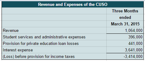 ESI CUSO revenue and expense