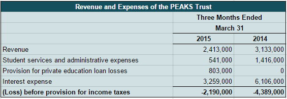 ESI PEAKS revenue and expenses