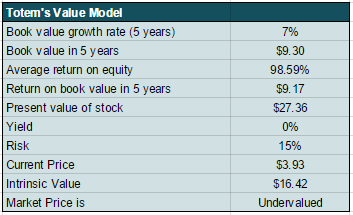 ESI Value model
