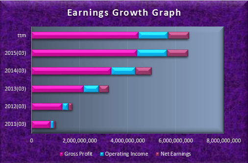 KORS Earnings Growth Graph