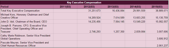 KORS Executive compensation