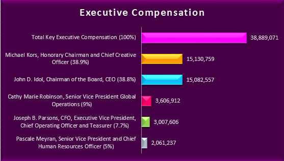 KORS Executive compensation graph