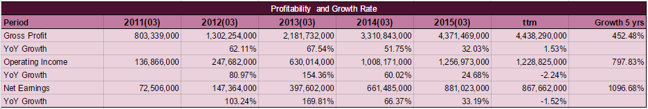 KORS Profitability and Growth