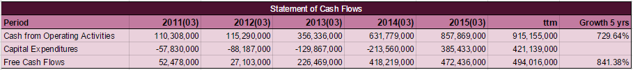 KORS Statement of Cash Flows