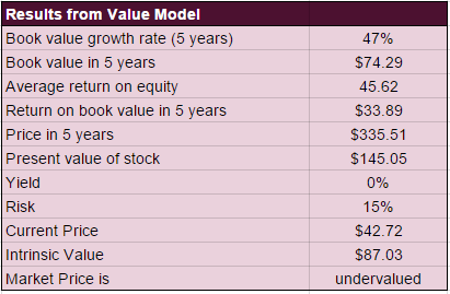 KORS Value Model