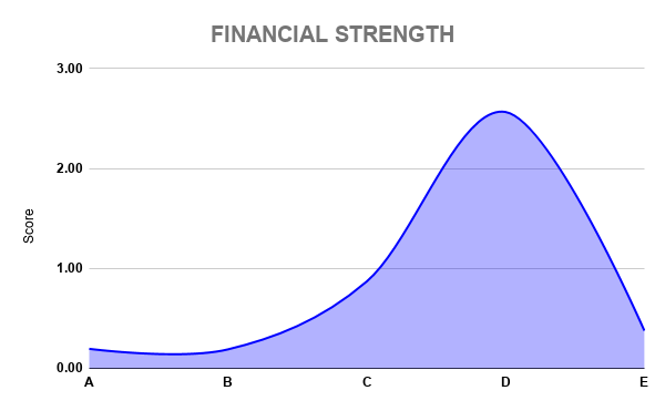 PYPL FINANCIAL STRENGTH (1)