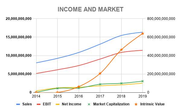 PYPL INCOME AND MARKET (1)