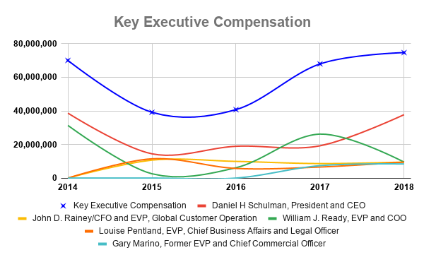 PYPL Key Executive Compensation