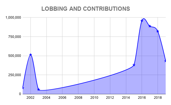 PYPL LOBBING AND CONTRIBUTIONS