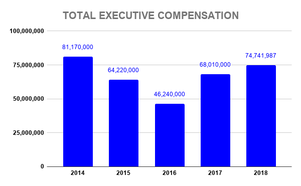 PYPL TOTAL EXECUTIVE COMPENSATION