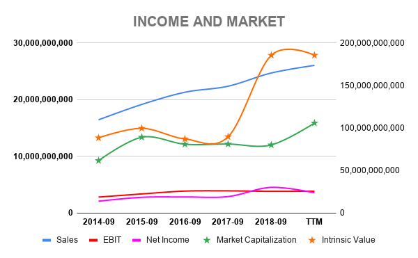 SBUX INCOME AND MARKET