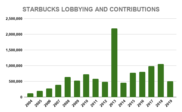 STARBUCKS LOBBYING AND CONTRIBUTIONS