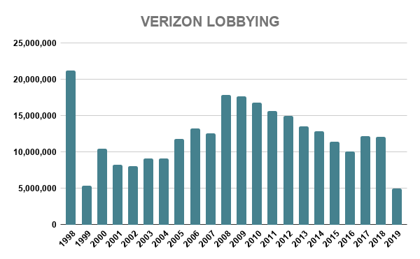 VERIZON LOBBYING