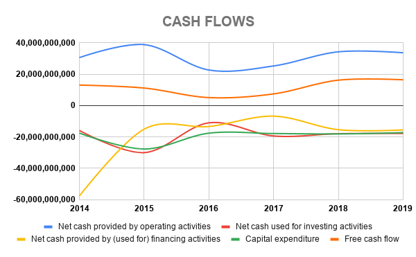 VZ CASH FLOWS