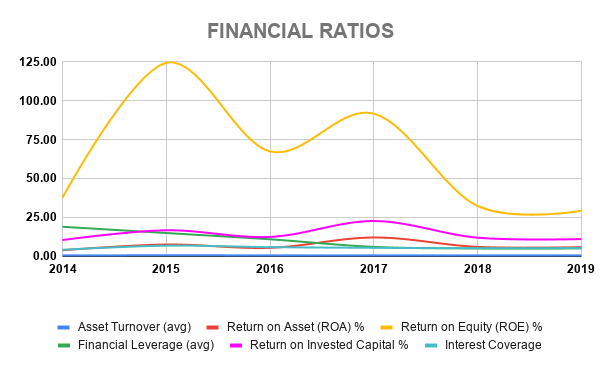 VZ FINANCIAL RATIOS