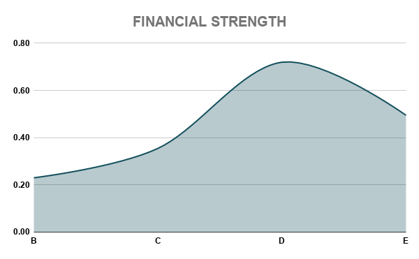 VZ FINANCIAL STRENGTH