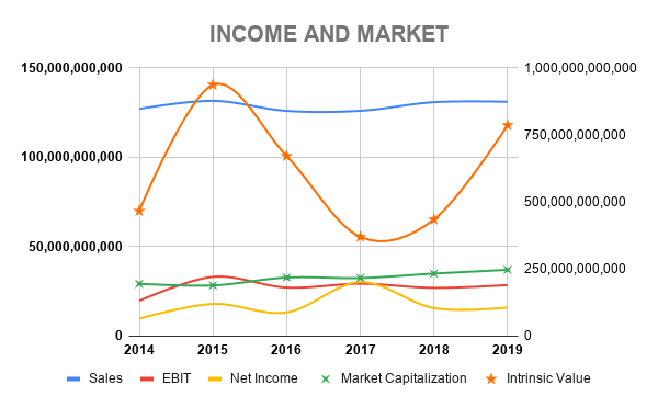 VZ INCOME AND MARKET