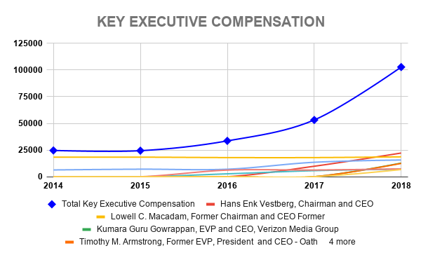 VZ KEY EXECUTIVE COMPENSATION
