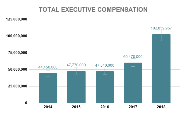 VZ TOTAL EXECUTIVE COMPENSATION