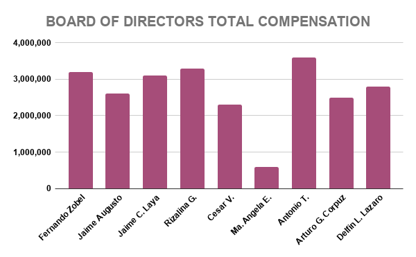 ALI BOARD OF DIRECTORS TOTAL COMPENSATION