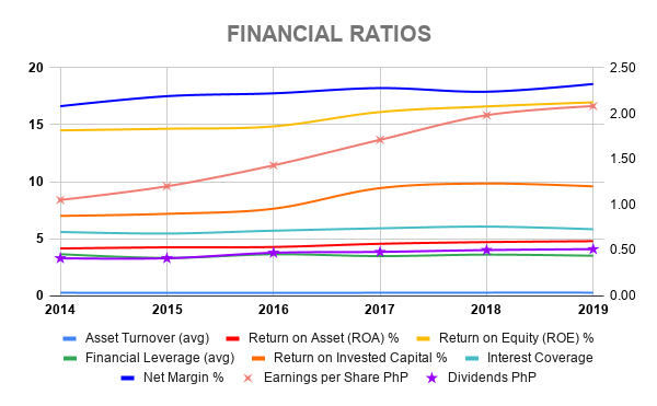 ALI FINANCIAL RATIOS