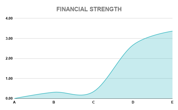COST FINANCIAL STRENGTH