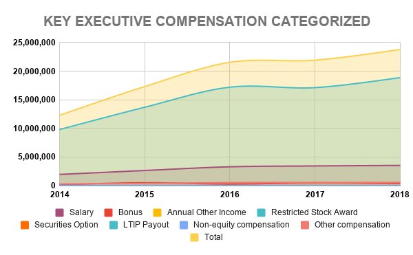 COST KEY EXECUTIVE COMPENSATION CATEGORIZED