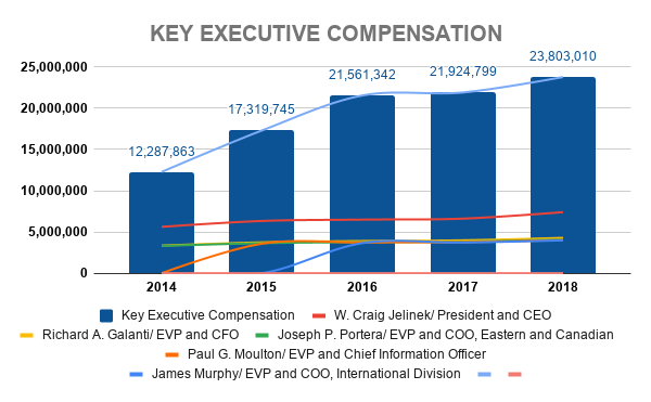 COST KEY EXECUTIVE COMPENSATION